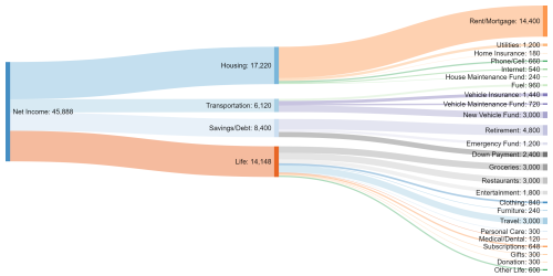 small resolution of sankey diagram track your spending planeasy