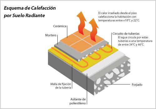 Beneficios de la calefacci n por suelo radiante - Calefaccion por suelo radiante ...