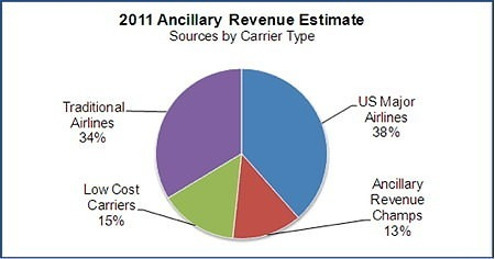 2011 Ancillary Revenue Estimate