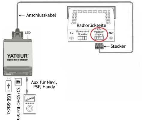 Yatour YTM06-FRD1 Key Interface Audio du changeur CD