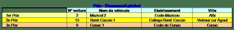 resultats81