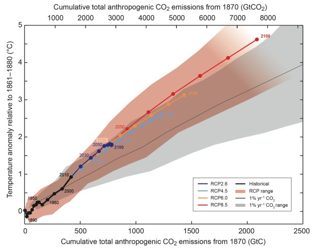 Fig 1. Warming vs. Cumulative Emissions for various IPCC Emissions Scenarios (Source: IPCC 5th Assessment Report)