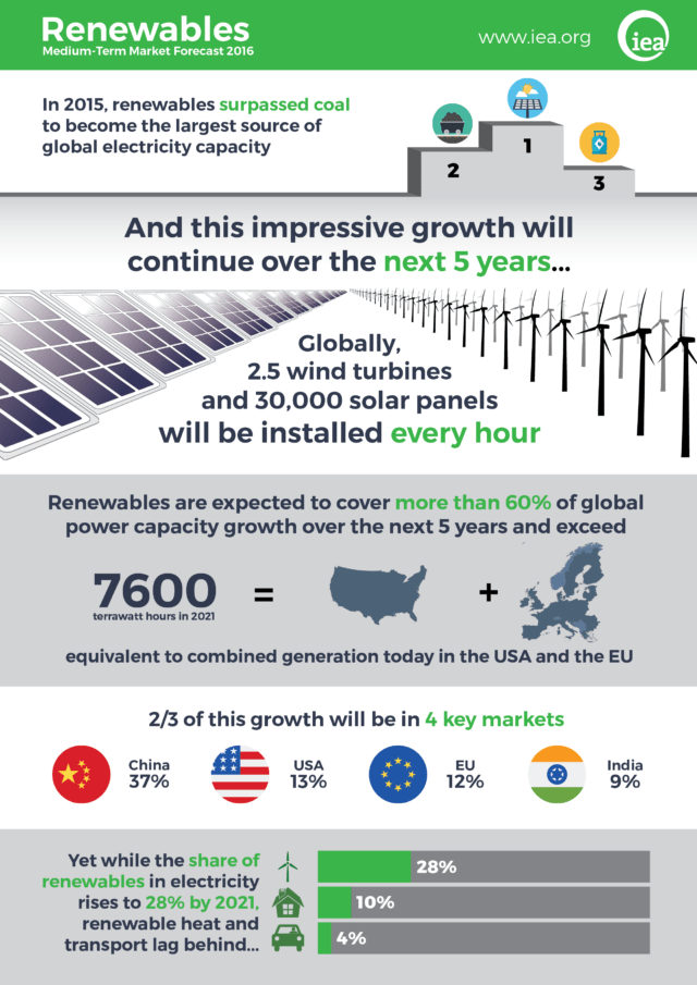 Infographic: International Energy Agency