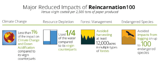 Figure 1. Major reduced impacts of 100% postconsumer recycled Reincarnation 100 paper compared to its virgin counterparts. (Source: New Leaf Paper)