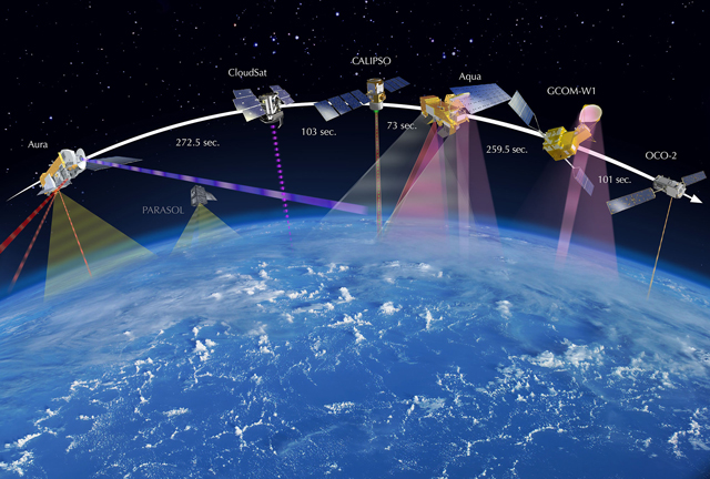 OCO-3 travels at the head of the A-Train or Afternoon Constellation, a group of several Earth-observing satellites closely following one another's orbits.