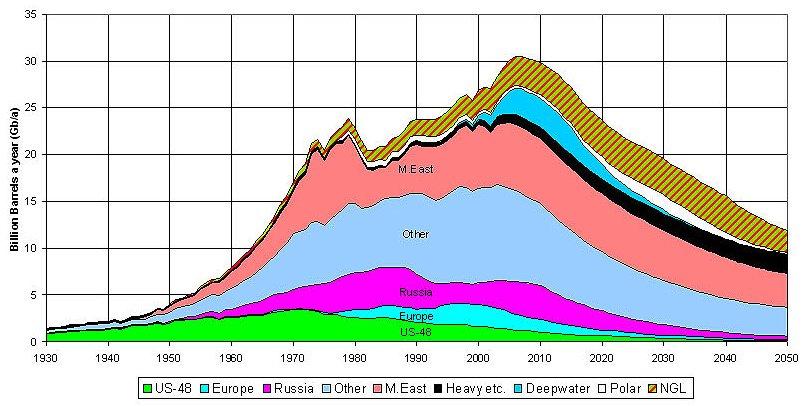 Peak oil, globalt. Baserad på Hubberts teori