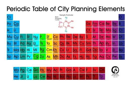 Periodic table element quizlet periodic diagrams science periodic table quizlet choice image images urtaz Images
