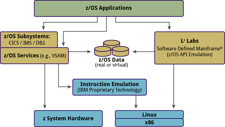 mainframe virtualization