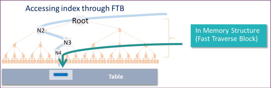 Accessing Index Through FTB
