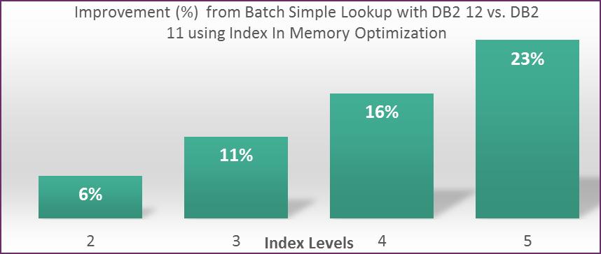 Index Levels