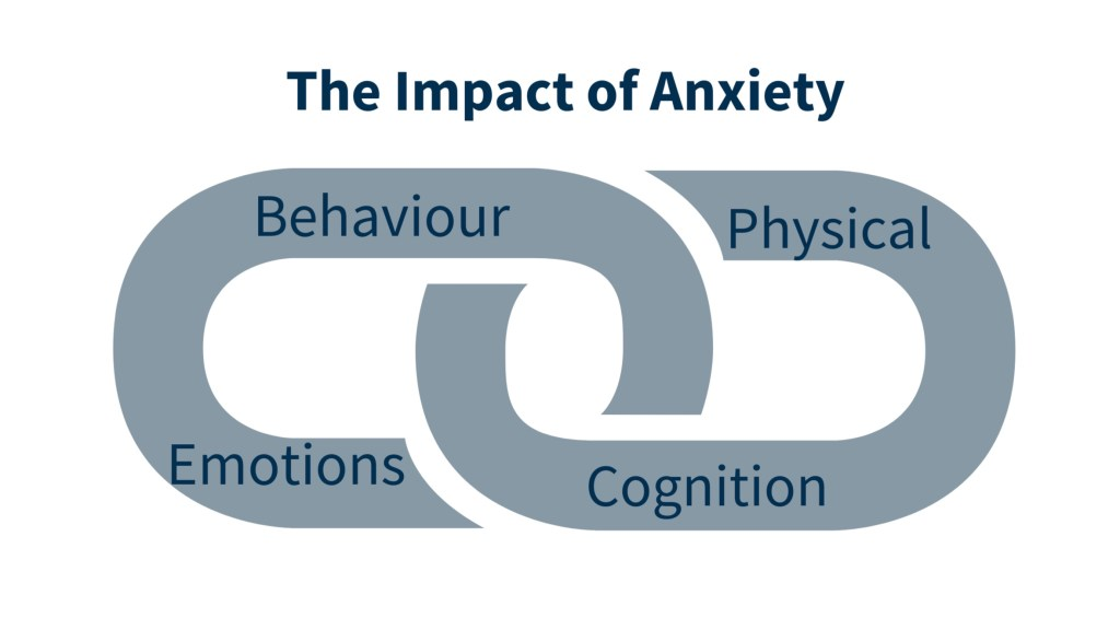 Anxiety Impacts Behaviour and Cognition, Physically, and Emotionally.