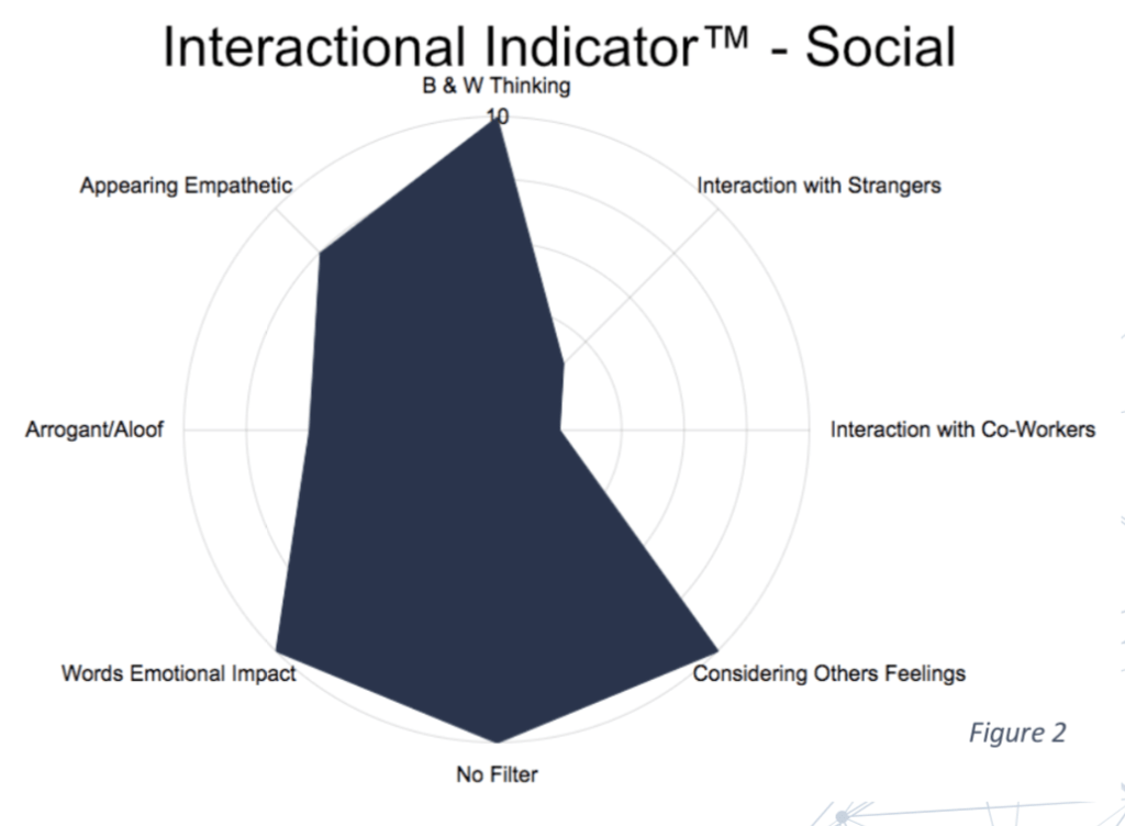 Multivariate Interactional IndicatorTM chart showing the levels of difficulty I face in a range of common ASD social challenges.