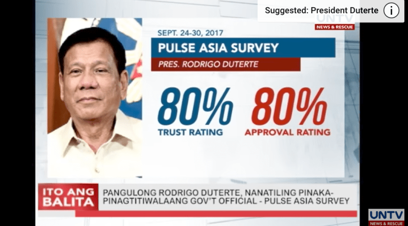 President Duterte still the most trusted government official — Pulse Asia survey