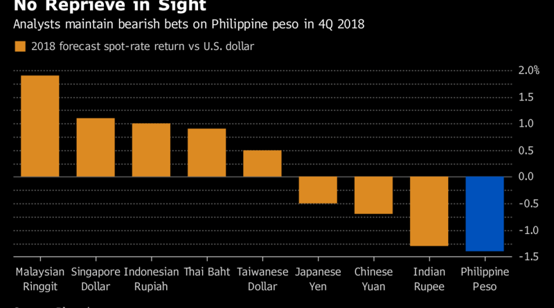 Philippine Peso Predicted to Be Asia's Worst-Performing