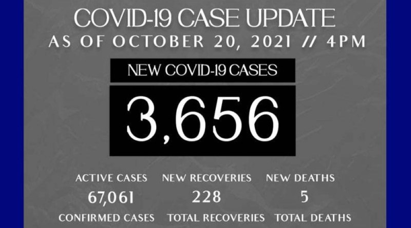PH logs lowest Covid-19 cases since July at 3,656