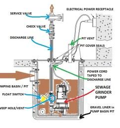 sewage ejector pumps boulder denver [ 1920 x 600 Pixel ]