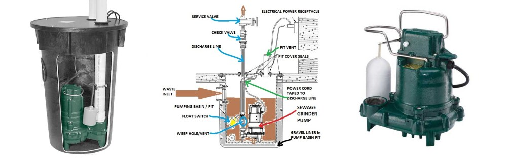 medium resolution of sewage ejector pumps boulder denver
