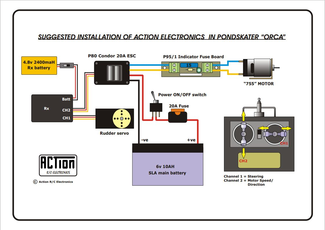 hight resolution of action wiring