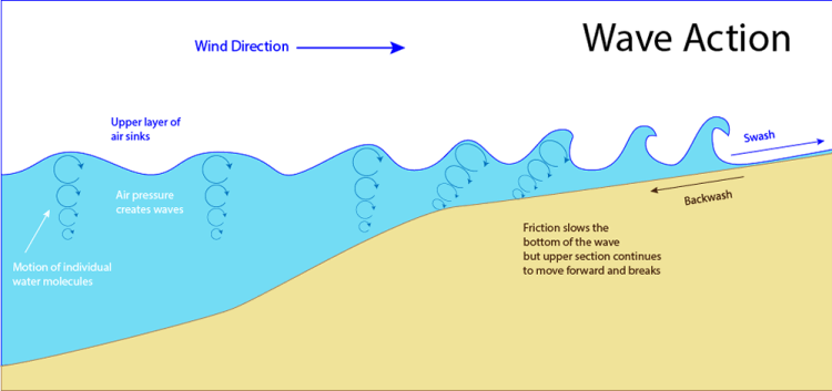 the effects of wave power diagram