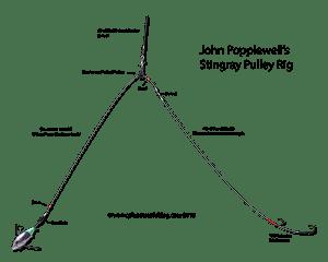 John Popplewell's stingray rig