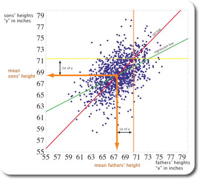 regression line and sd line on scatterplot of galton data
