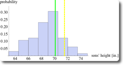 histogram along a line indicated by 1SD to the right of the mean of the x-values (dashed orange line). The dashed line and the orange line indicate the locations where the regression line (green) and the SDline (red) intersect with the dashed orange line