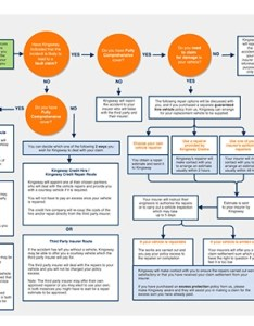 Information together for you in one handy flowchart  so can see what will happen when and who might be contact with the claims process also plan insurance brokers rh planinsurance