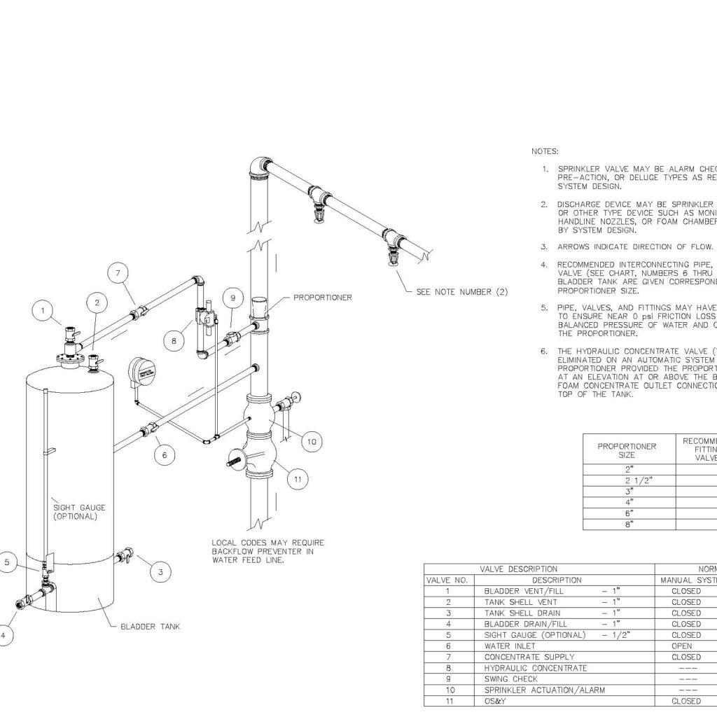 Afff Fire Protection Design Master Sheet Details