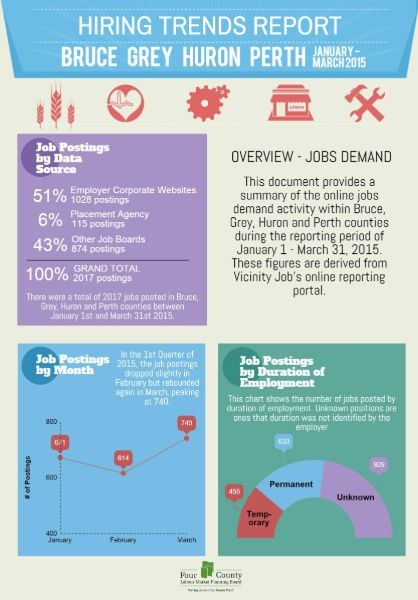hiring trends report january march 2015