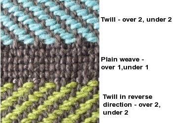 Fabric knowledge : Twills