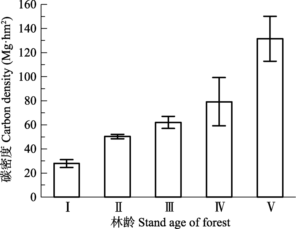 medium resolution of carbon density of tree layer among different forest age classes in qinghai province mean sd i young forest ii middle aged forest iii near mature