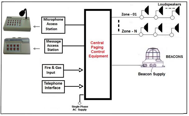 Public Address General Alarm System, PA GA System