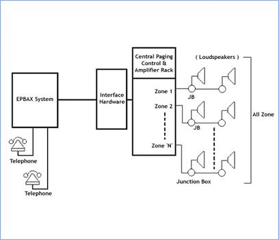 Integrated PA & Intercom System, Integrated Intercom