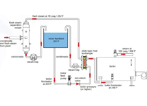 Plant Engineering   Flash steam