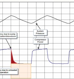 figure 2 this typical load unload power consumption curve reveals areas of inefficiency at [ 1121 x 751 Pixel ]
