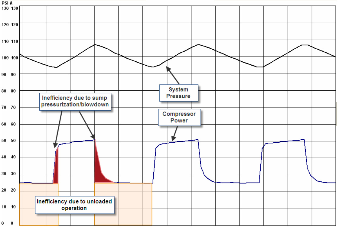 hight resolution of figure 2 this typical load unload power consumption curve reveals areas of inefficiency at
