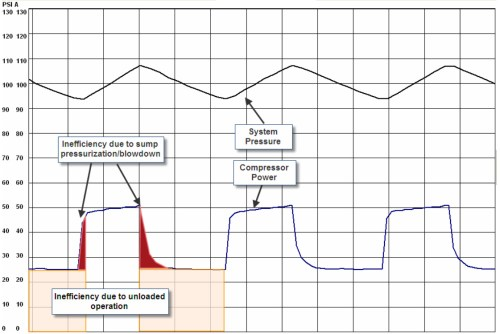 small resolution of figure 2 this typical load unload power consumption curve reveals areas of inefficiency at