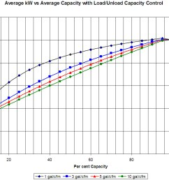 power capacity curves for a lubricated screw compressor show how efficiency increases with storage at part capacity compressed air challenge  [ 1184 x 799 Pixel ]