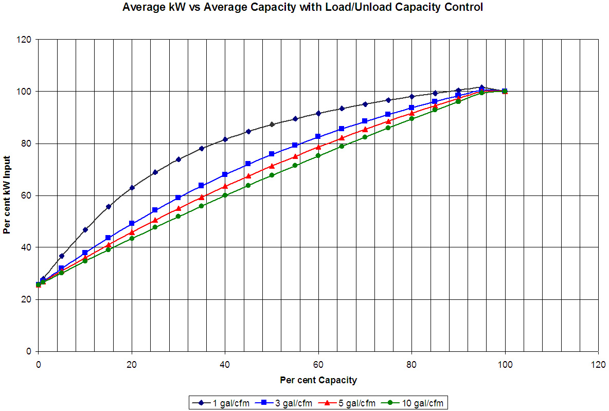 hight resolution of power capacity curves for a lubricated screw compressor show how efficiency increases with storage at part capacity compressed air challenge