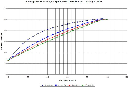 small resolution of power capacity curves for a lubricated screw compressor show how efficiency increases with storage at part capacity compressed air challenge