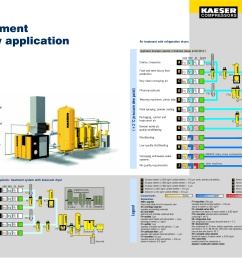 infographic air treatment statistics from kaeser infographics air compressor system diagram [ 1754 x 1240 Pixel ]