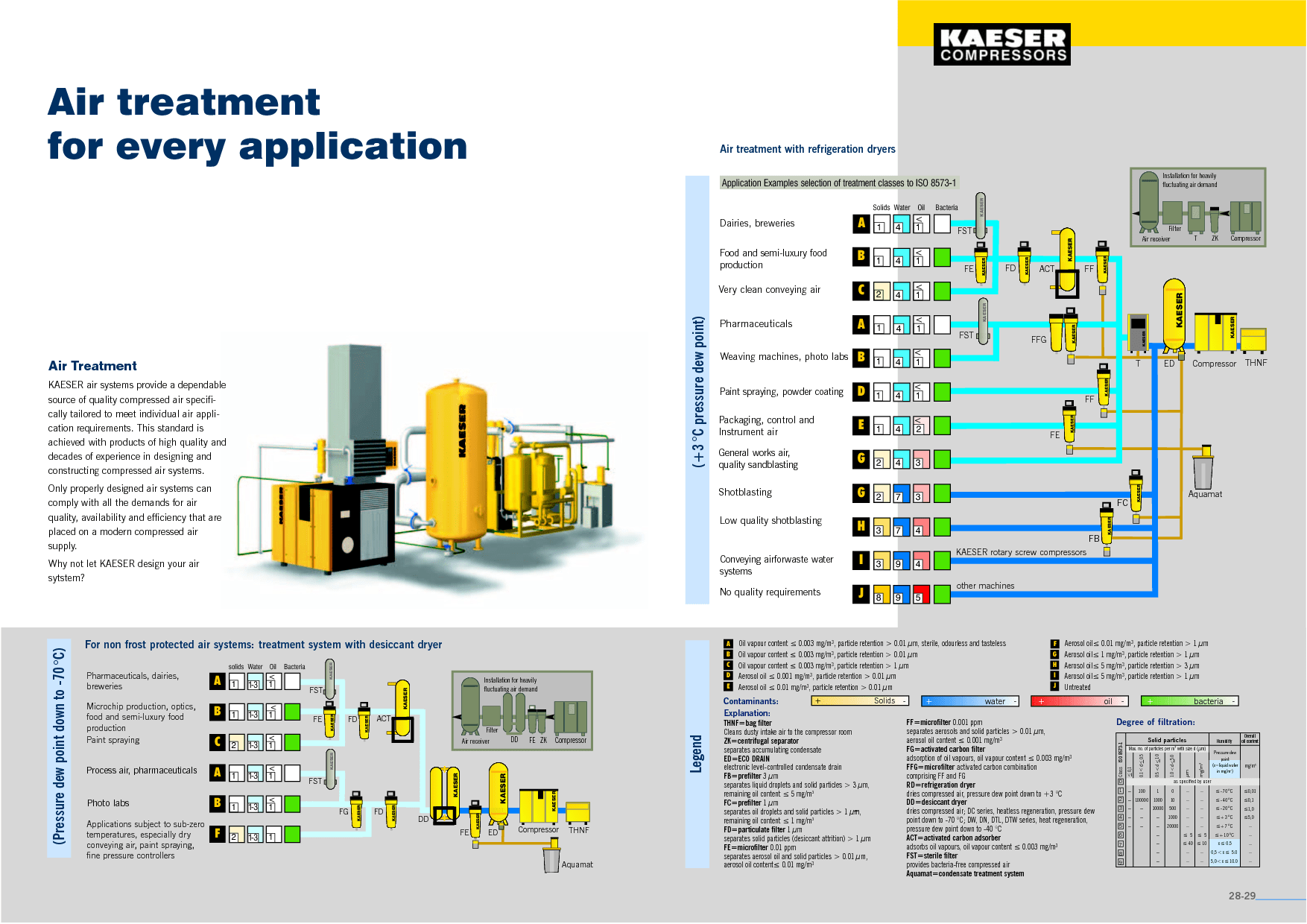 hight resolution of infographic air treatment statistics from kaeser infographics air compressor system diagram