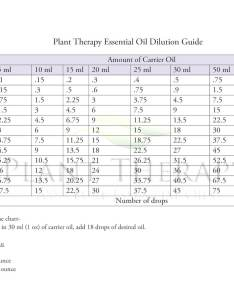 Plant therapy dilution guide also where to apply essential oils on the body blog rh planttherapy