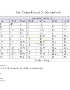 also how to dilute essential oils using the dilution ratio chart rh planttherapy