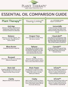 Click here to download and print the chart also plant therapy synergy comparison blog rh planttherapy