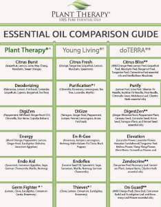 Page final also plant therapy synergy comparison chart blog rh planttherapy