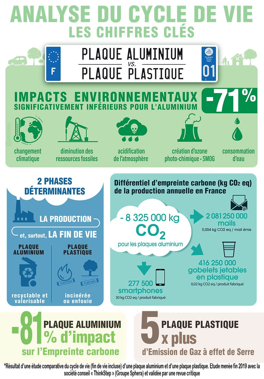 Infographie plaque d'immatriculation aluminium versus plastique
