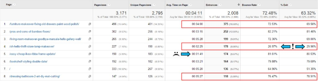 Google analytics beginner tips - seeing how engaging your pages are - Plaster & Disaster