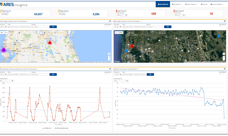 Ares insights dashboard