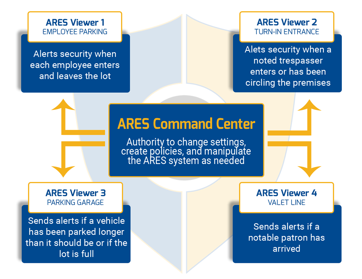 ARES Viewer Command Center